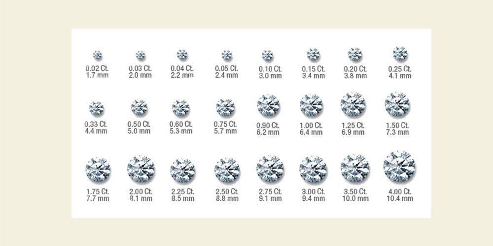 размер и вес бриллианта